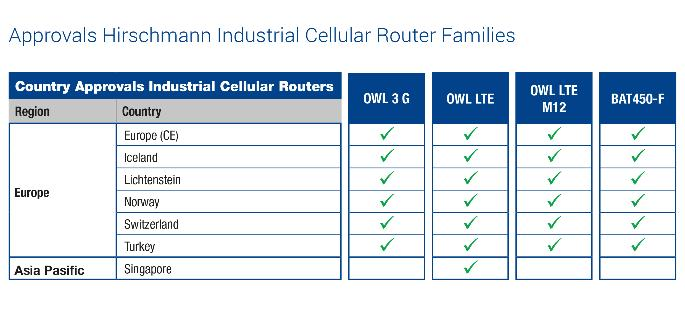 approvals_industrial_cellular_routers